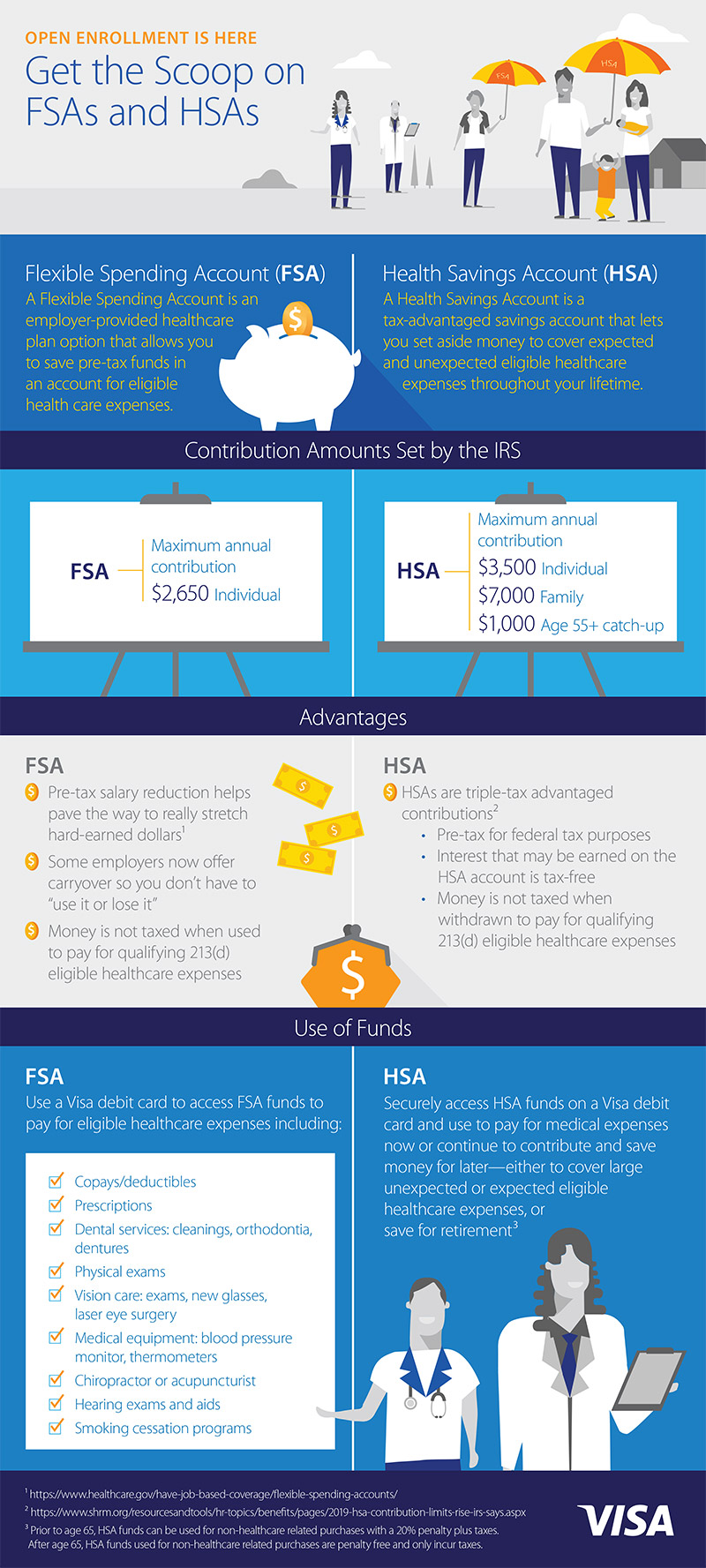 Why do consumers leave so much FSA and HSA money on the table? | Visa