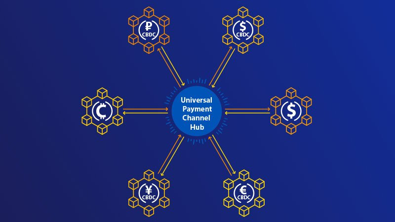universal payment channel connecting stable coin and central bank digital currency blockchain networks in a hub and spoke fashion