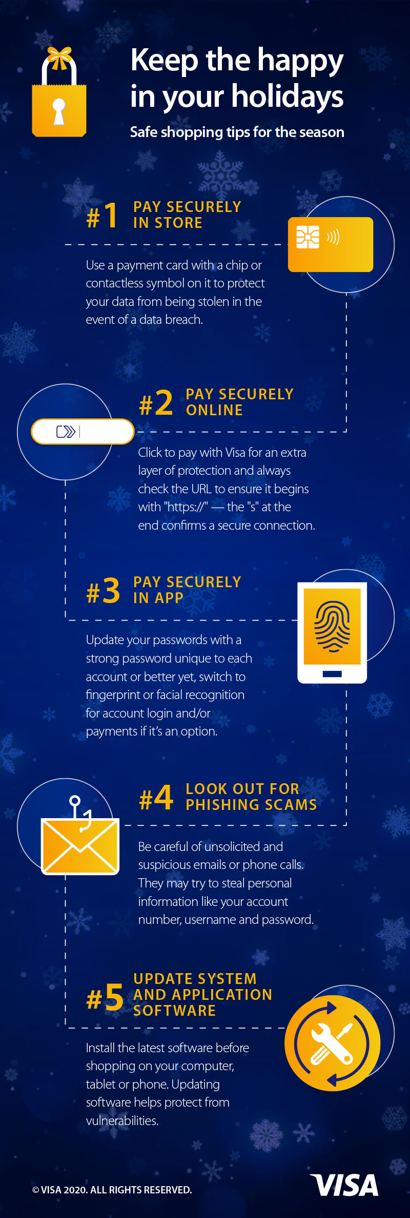 Information graphic with tips for safe holiday shopping from Visa