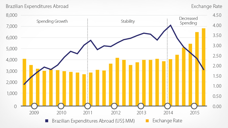 Brazilian cross-border spending graph