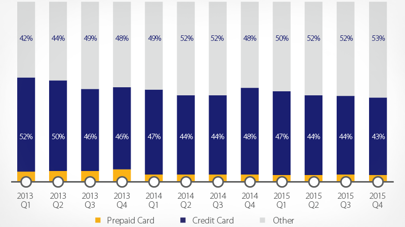 Brazilian cross-border payment methods bar graph