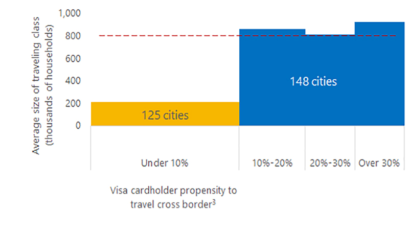 Visa Cross-border travel chart