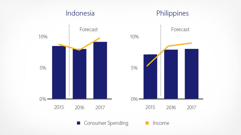 indonesia philipinnes personal disposable income