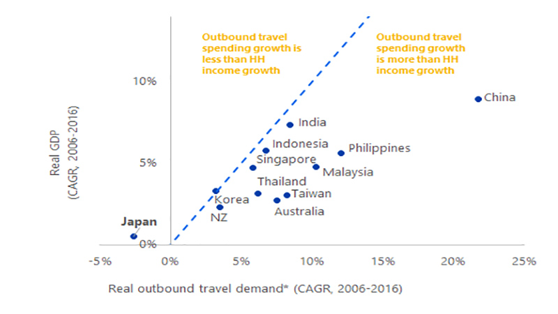 Visa real outbond travel demand chart