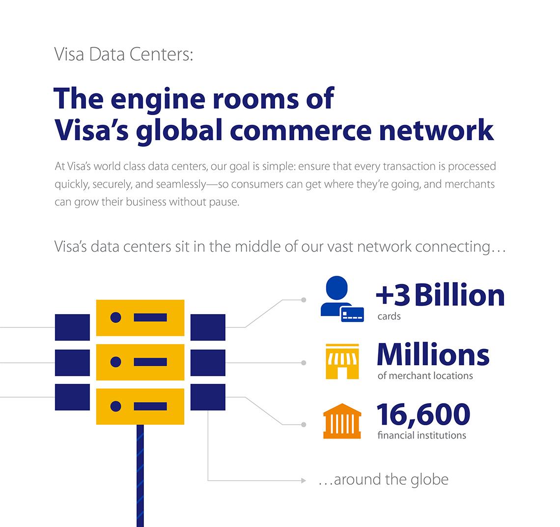 Image result for visa data centers