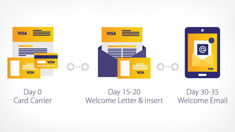 Day 0 Card Carrier, Day 15-20 Welcome Letter & Insert, Day 30-35 Welcome Email Icons