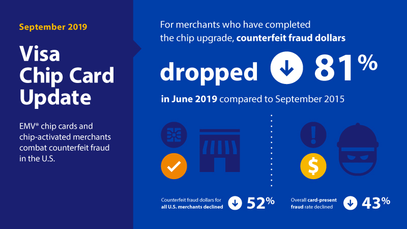 Information graphic showing Visa chip card update for September 2019