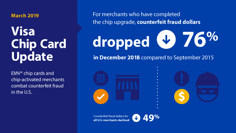 Chip Technology Helps Reduce Counterfeit Fraud By 76 Percent Visa