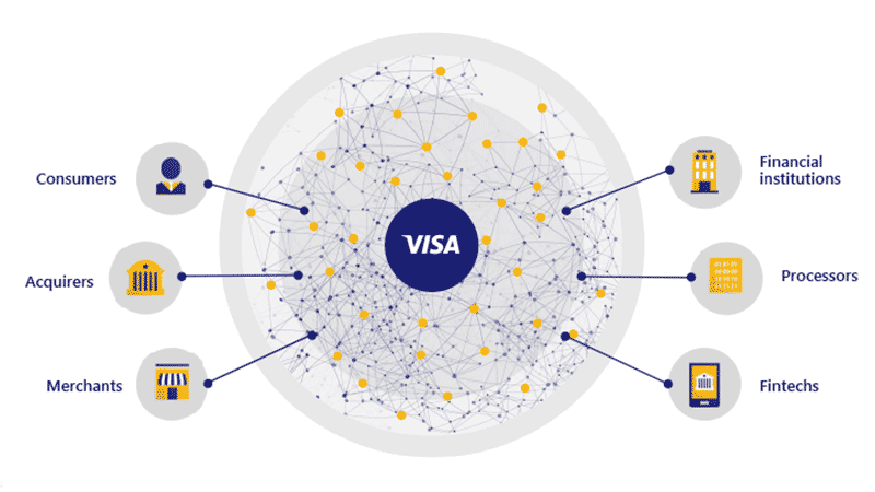 "Graphic illustration - Visa in a circle in the center with radiating spokes labeled ""Consumers"", ""Acquirers"", ""Merchants"", ""Financial Institutions"", ""Processors"" and ""Fintechs"""