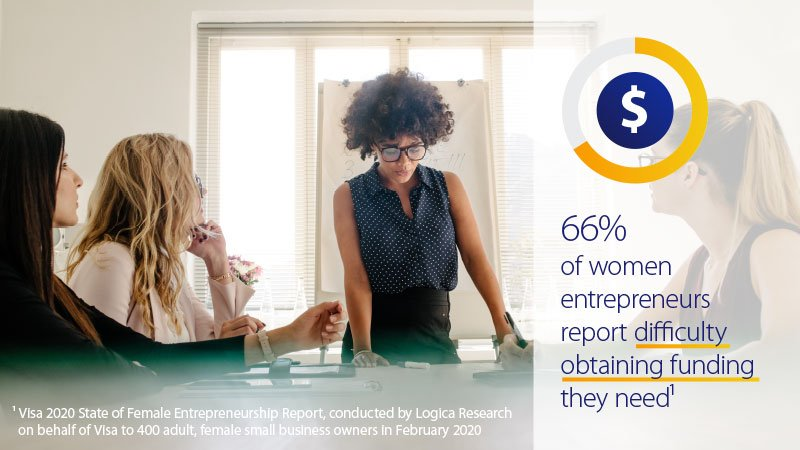 Four women sitting around a conference room table with the stat 66% of women entrepreneurs report difficulty obtaining funding