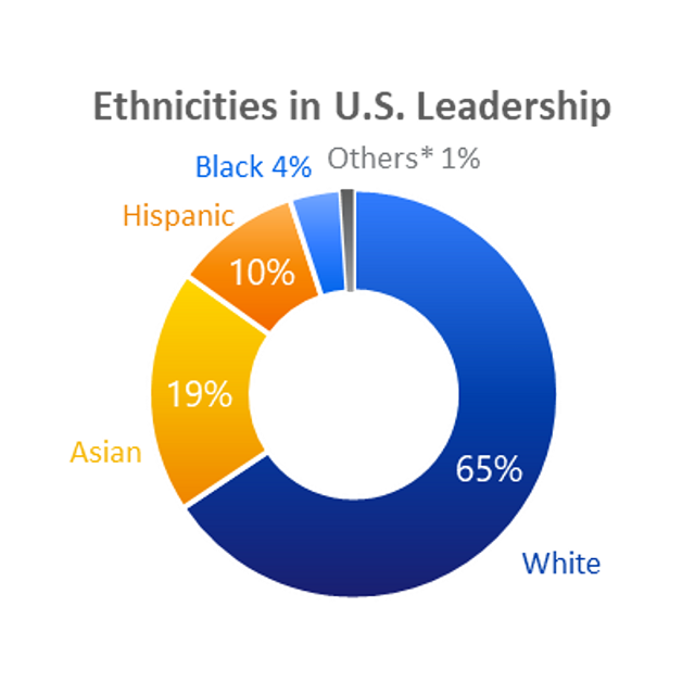 Ethnicities in U.S. Leadership. Asian 19%, Hispanic 10%, White 65%, Black 4%, Others *1%