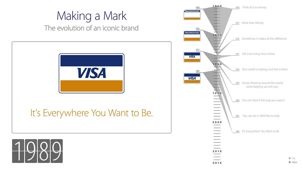 An illustration of a timeline of the Visa brand from 1960 to 2014.