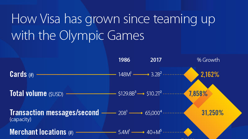 Olympic games data