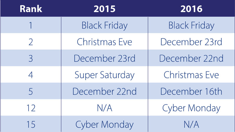 2016-holiday-retail-spending-key-dates-800x450