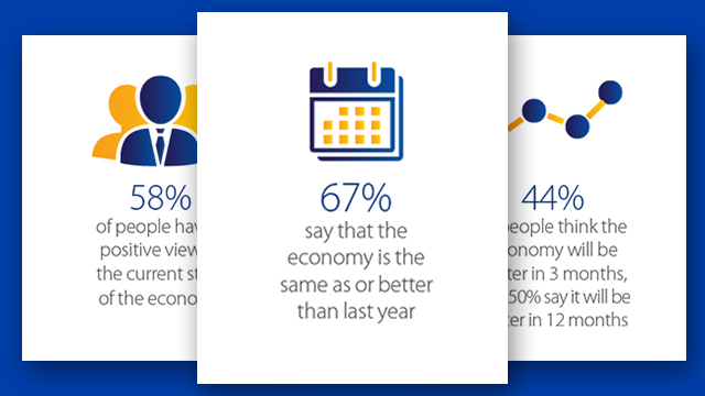 67 percent say that the economy is the same as or better than last year.