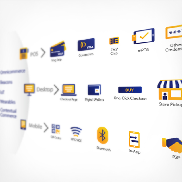 Payment channels for POS, Desktop and Mobile.
