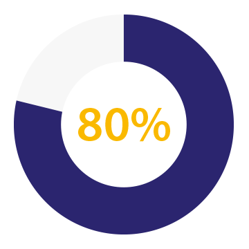 80 percent, circle bar graph