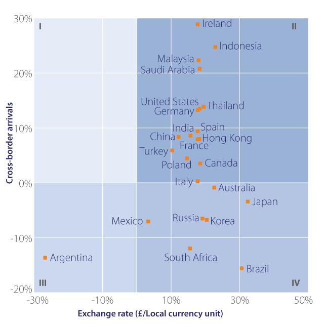 Exchange Rate Versus Arrivals