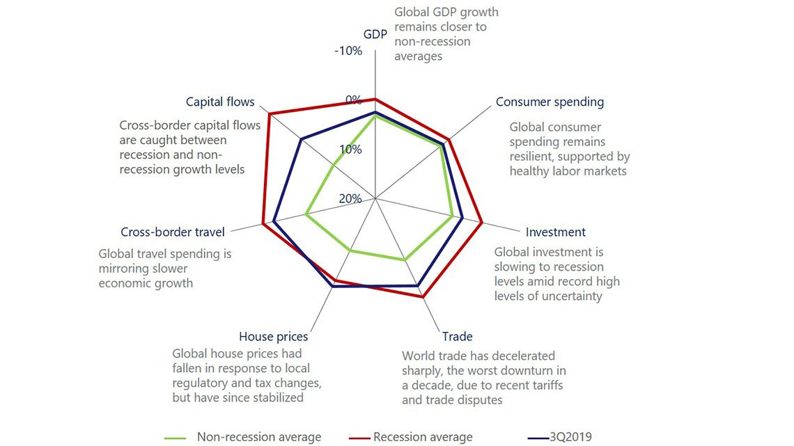 Spider chart web showing how seven measures of global economic activity.