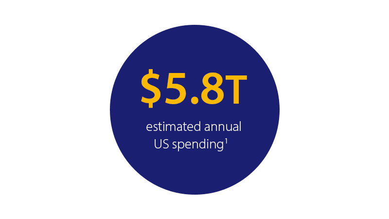 $5.8T estimated annual U.S. spending¹.