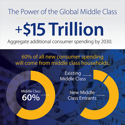 global-middle-class-spending-infographic-512x512
