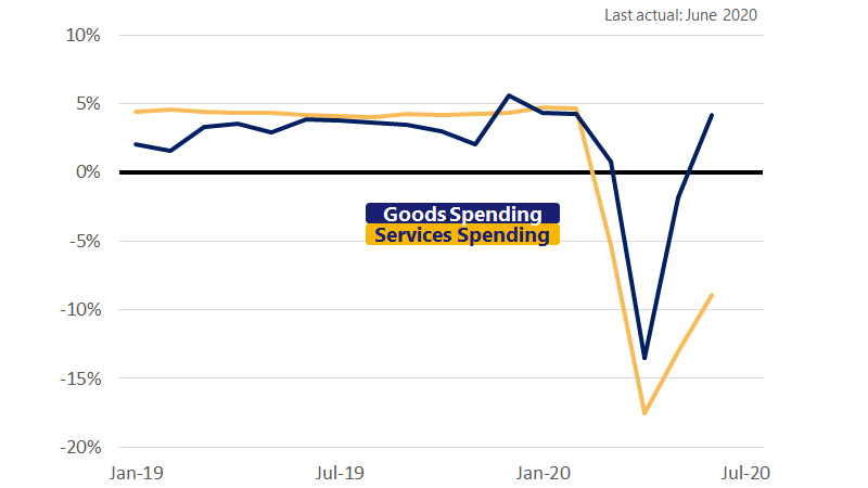 Line graph illustrating goods services spending in August 2020.  See image description for more details.
