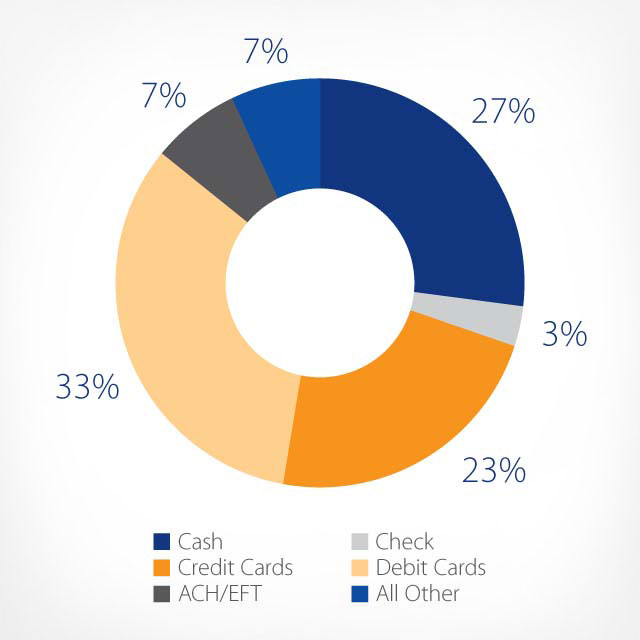 Six ways to attract millennials as bank customers | Visa