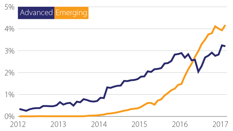 Advanced emerging graph from 2012 to 2017.