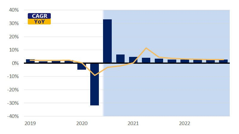 September 2020 GDP Chart: Seasonally adjusted real gross domestic product. See image description.