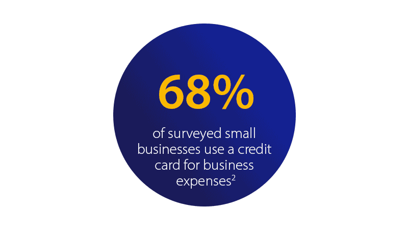 68 percent of surveyed small business use a credit card for business expenses².