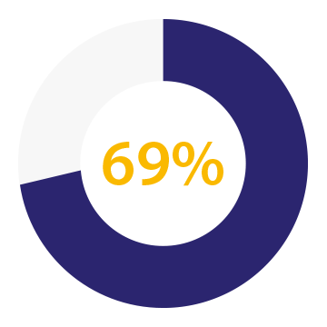 Sixty nine percent, circle bar graph