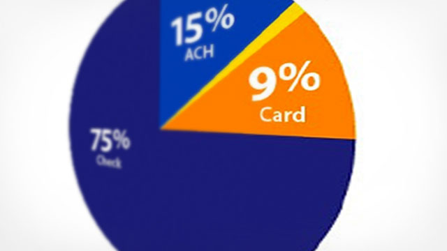 Pie graph showing 75 percent check, 15 percent ACH, 9 percent card.