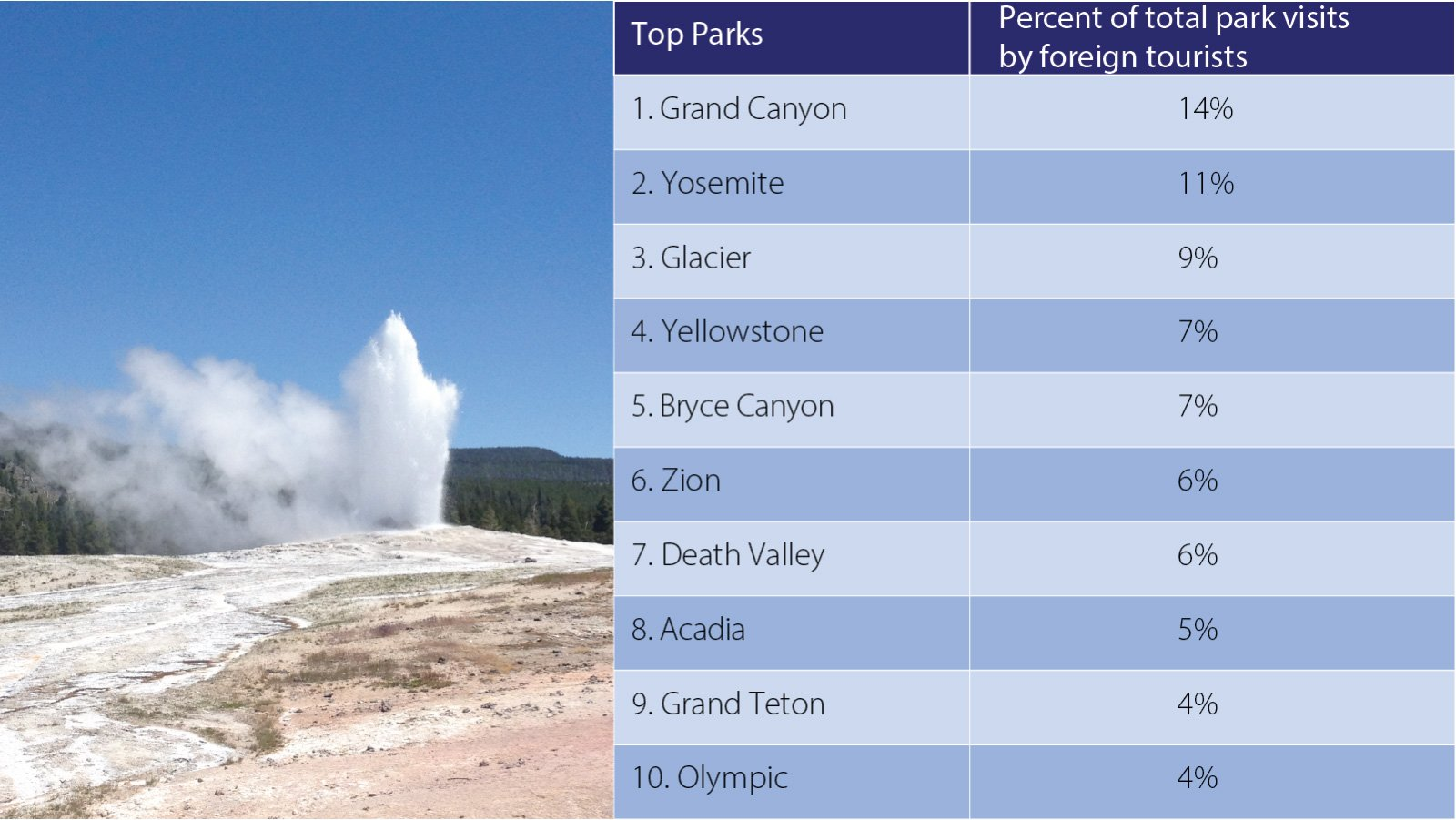 top-us-parks-visted-by-foreign-tourists-1600x900