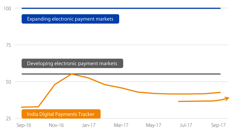 A year after demonetization, digital payments grow in India | Visa