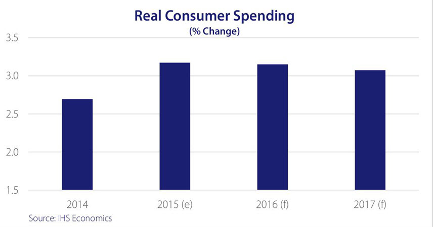 Graph showing percentage change of real consumer spending from 2014 to 2017.