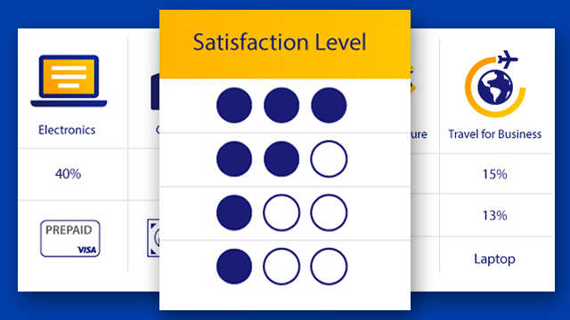 Satisfaction level indication ranging from 3, 2 and 1.