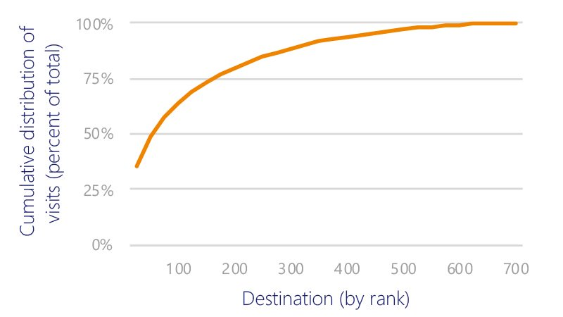Line chart ranging from a cumulative distribution of 36% of total international arrivals for the 25th ranked destination, to 64% for the 100th ranked destination, and 99% of total international arrivals for the 600th ranked destination.