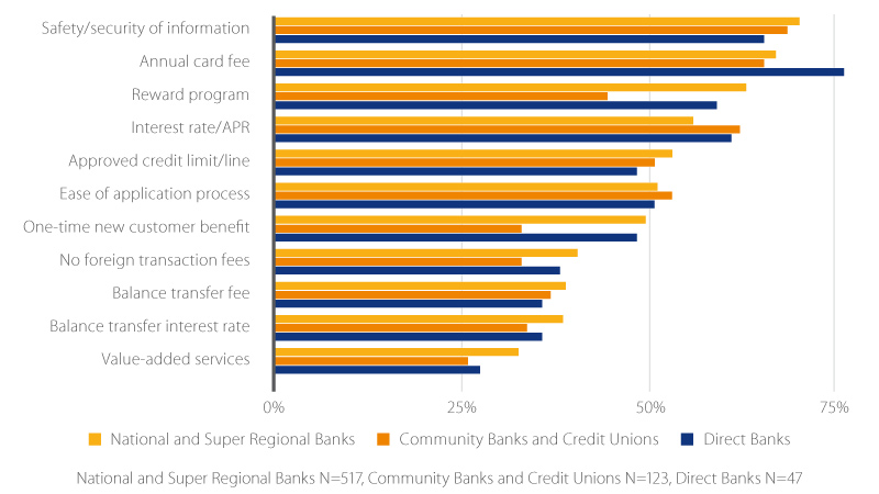 A chart illustrating how consumers prioritize credit card features when they opened a credit card in the year 2016 with their primary bank.
