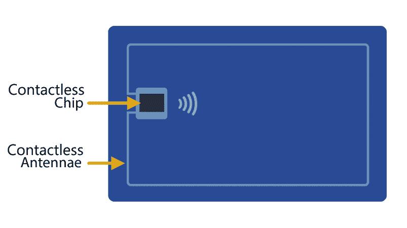 Back of a contactless card showing the contactless chip and the contactless antennae.