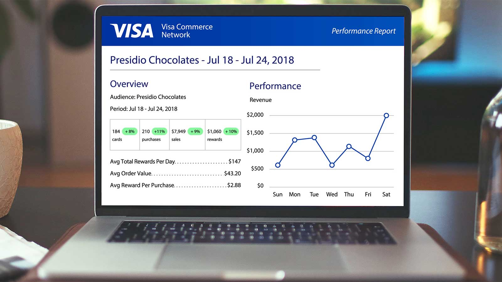 Laptop display of sample metrics included in Visa Commerce Network Performance Report.