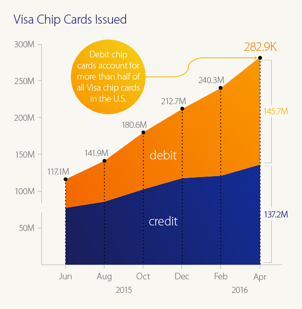 visa security chip technology