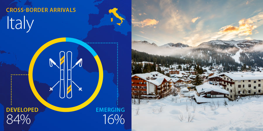 visa data crossborder arrivals italy emerging developed chart alps skiing snow italy
