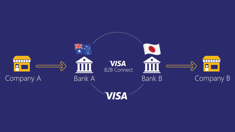Diagram showing how Visa B2B Connect works: Company A, arrow pointing right,  Bank A in Australia, Visa B2B Connect circle connecting Bank A to Bank B in Japan, arrow pointing  right, Company B.