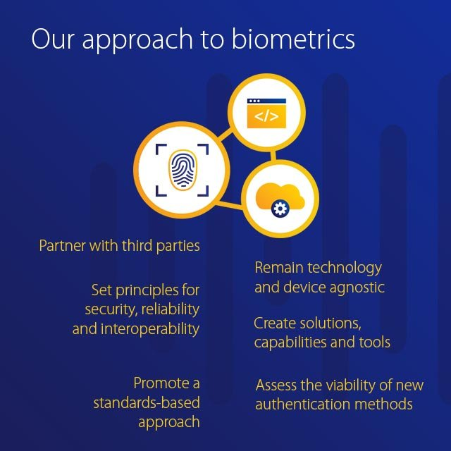 Infographic of Visa's approach to setting biometric standards: partner with third parties; remain technology and device agnostic; set principles for security, reliability, and interoperability; create solutions capabilities and tools; promote standards-based approach; and assess the viability of new authentication methods.