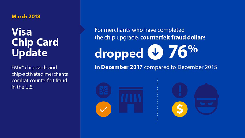 counterfeit fraud dropped 76% infographic