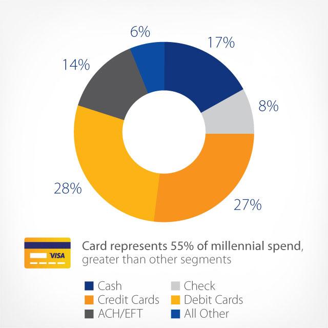 millennial-debit-card-adoption
