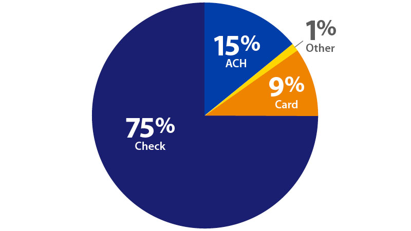 Pie graph showing 75 percent check,15 percent ACH,9 percent card, 1 percent other.