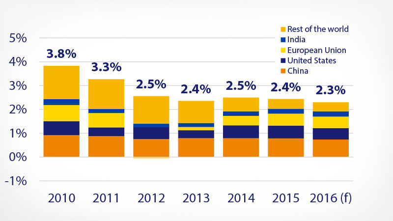 Bar graph showing India, E.U., U.S., China and the rest of the world economic trends from 2010 to 2016.