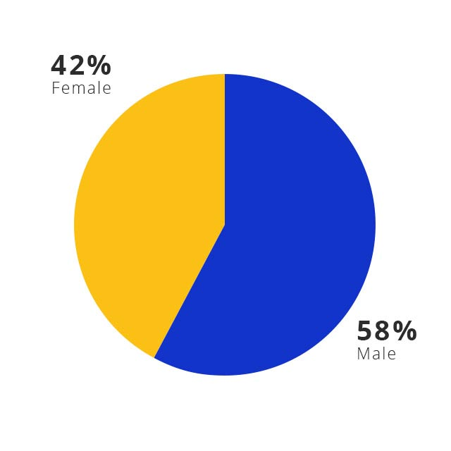 A pie chart shows that Visa's global workforce is 59% male and 41% female.