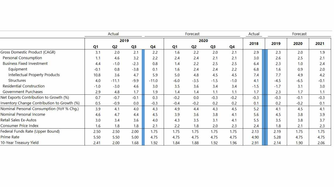 A table depicts the compound annual growth rate of the Gross Domestic Product (GDP) from 2019 to forecast 2021. See Image description for more detailed explanation of the table chart.